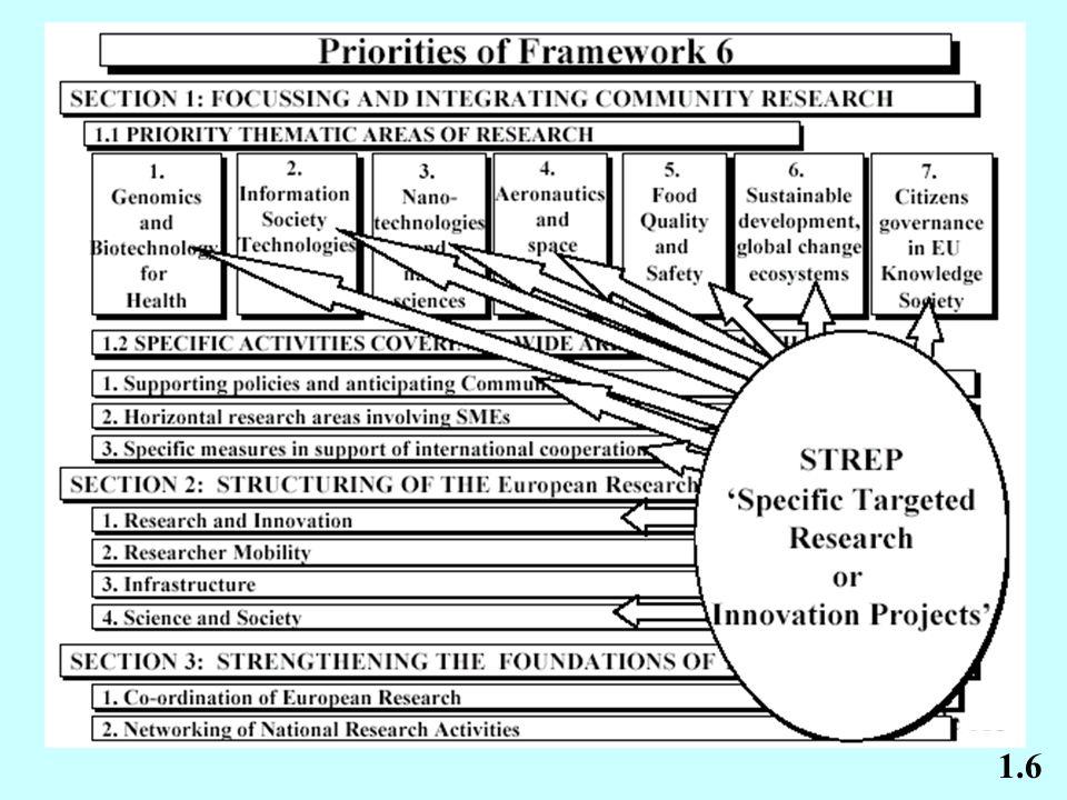 * Elden veya kurye yolu ile : FP6 – Research Proposals (Call Identifier.......) European Commission Rue de Geneve, 1 B-1140 Brussels 4.6