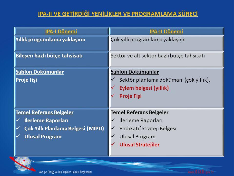 IPA-II VE GETİRDİĞİ YENİLİKLER VE PROGRAMLAMA SÜRECİ IPA-I DönemiIPA-II Dönemi Yıllık programlama yaklaşımı Çok yıllı programlama yaklaşımı Bileşen bazlı bütçe tahsisatı Sektör ve alt sektör bazlı bütçe tahsisatı Şablon Dokümanlar Proje fişi Şablon Dokümanlar Sektör planlama dokümanı (çok yıllık), Eylem belgesi (yıllık) Proje Fişi Temel Referans Belgeler İlerleme Raporları Çok Yıllı Planlama Belgesi (MIPD) Ulusal Program Temel Referans Belgeler İlerleme Raporları Endikatif Strateji Belgesi Ulusal Program Ulusal Stratejiler