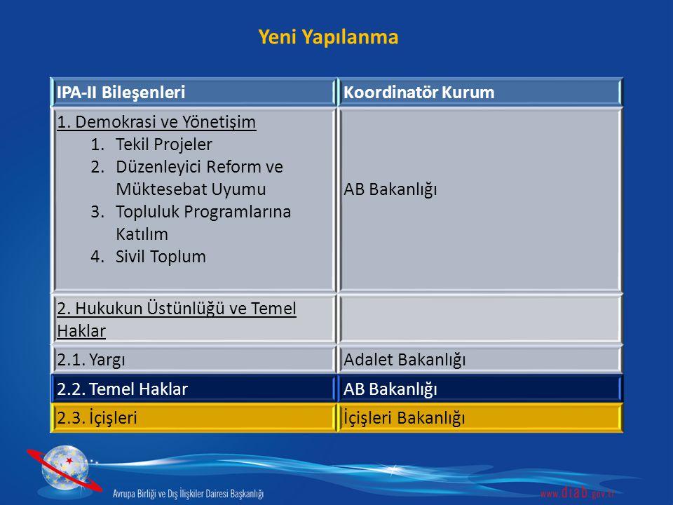 Yeni Yapılanma IPA-II BileşenleriKoordinatör Kurum 1. Demokrasi ve Yönetişim 1.Tekil Projeler 2.Düzenleyici Reform ve Müktesebat Uyumu 3.Topluluk Prog