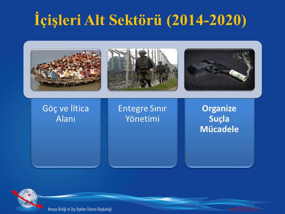 İçişleri Alt Sektörü (2014-2020) Göç ve İltica Alanı Entegre Sınır Yönetimi Organize Suçla Mücadele