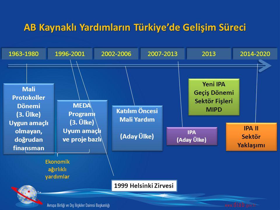 AB Kaynaklı Yardımların Türkiye'de Gelişim Süreci 1963-1980 1996-2001 2002-2006 2007-2013 2013 2014-2020 MEDA Programı (3. Ülke) Uyum amaçlı ve proje