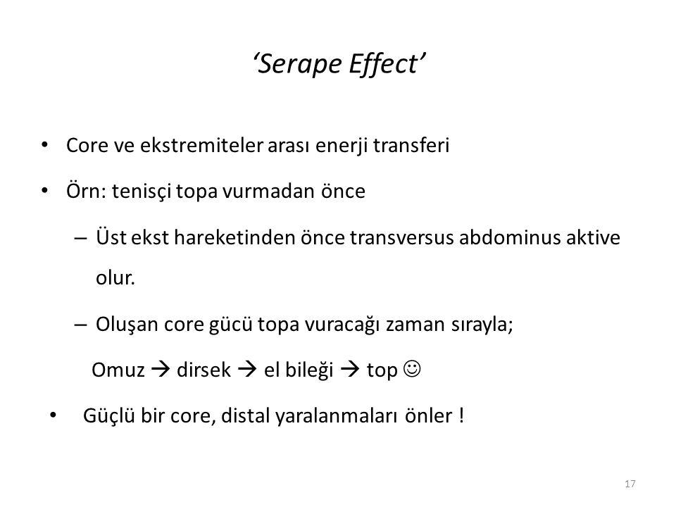 'Serape Effect' Core ve ekstremiteler arası enerji transferi Örn: tenisçi topa vurmadan önce – Üst ekst hareketinden önce transversus abdominus aktive