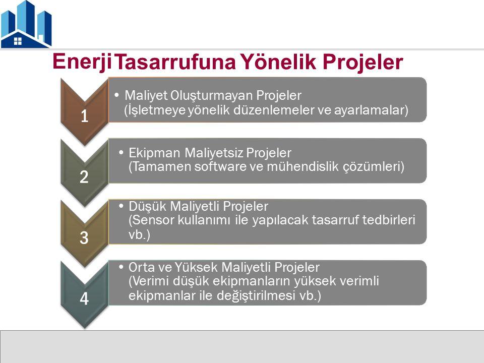 Enerji Tasarrufuna Yönelik Projeler Maliyet Oluşturmayan Projeler (İşletmeye yönelik düzenlemeler ve ayarlamalar) 1 Ekipman Maliyetsiz Projeler (Tamam