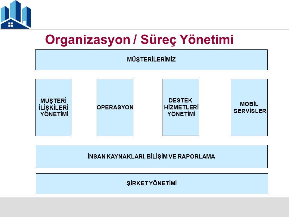 Organizasyon / Süreç Yönetimi MÜŞTERİLERİMİZ MÜŞTERİ İLİŞKİLERİ YÖNETİMİ OPERASYON DESTEK HİZMETLERİ YÖNETİMİ MOBİL SERVİSLER İNSAN KAYNAKLARI, BİLİŞİ