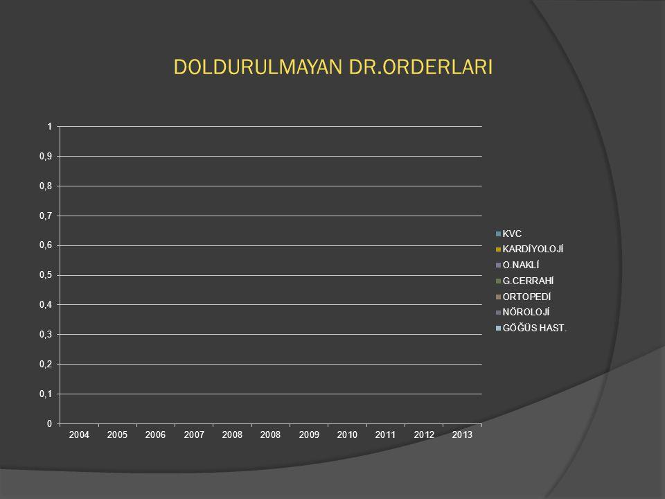 DOLDURULMAYAN DR.ORDERLARI