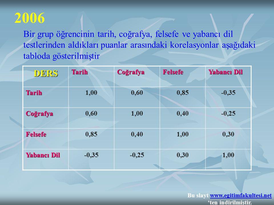 2006 Bir grup öğrencinin tarih, coğrafya, felsefe ve yabancı dil testlerinden aldıkları puanlar arasındaki korelasyonlar aşağıdaki tabloda gösterilmiş
