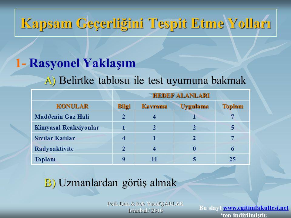 Kapsam Geçerliğini Tespit Etme Yolları 1- Rasyonel Yaklaşım A) A) Belirtke tablosu ile test uyumuna bakmak B) B) Uzmanlardan görüş almak HEDEF ALANLAR