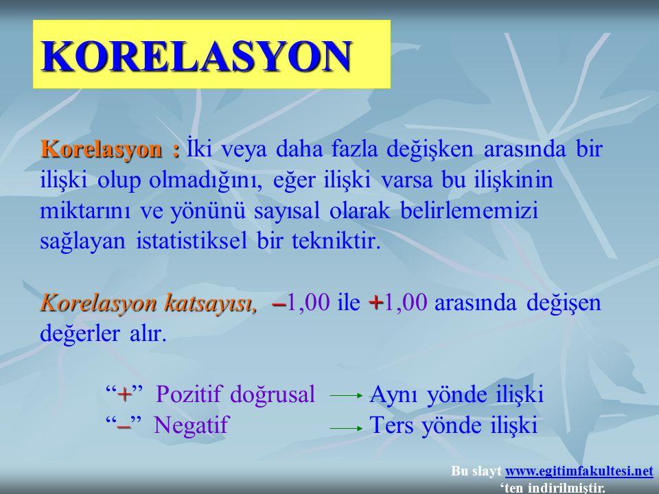 KORELASYON Korelasyon : Korelasyon katsayısı,–+ + – Korelasyon : İki veya daha fazla değişken arasında bir ilişki olup olmadığını, eğer ilişki varsa b