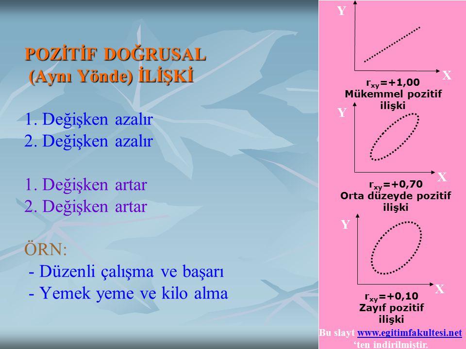 r xy =+1,00 Mükemmel pozitif ilişki X Y r xy =+0,70 Orta düzeyde pozitif ilişki X Y r xy =+0,10 Zayıf pozitif ilişki X Y POZİTİF DOĞRUSAL (Aynı Yönde)