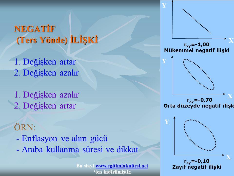 NEGATİF (Ters Yönde) İLİŞKİ NEGATİF (Ters Yönde) İLİŞKİ 1. Değişken artar 2. Değişken azalır 1. Değişken azalır 2. Değişken artar ÖRN: - Enflasyon ve