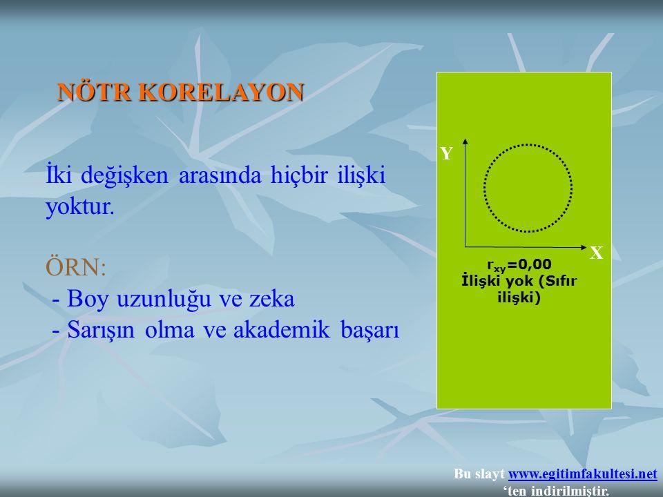 r xy =0,00 İlişki yok (Sıfır ilişki) X Y NÖTR KORELAYON İki değişken arasında hiçbir ilişki yoktur. ÖRN: - Boy uzunluğu ve zeka - Sarışın olma ve akad