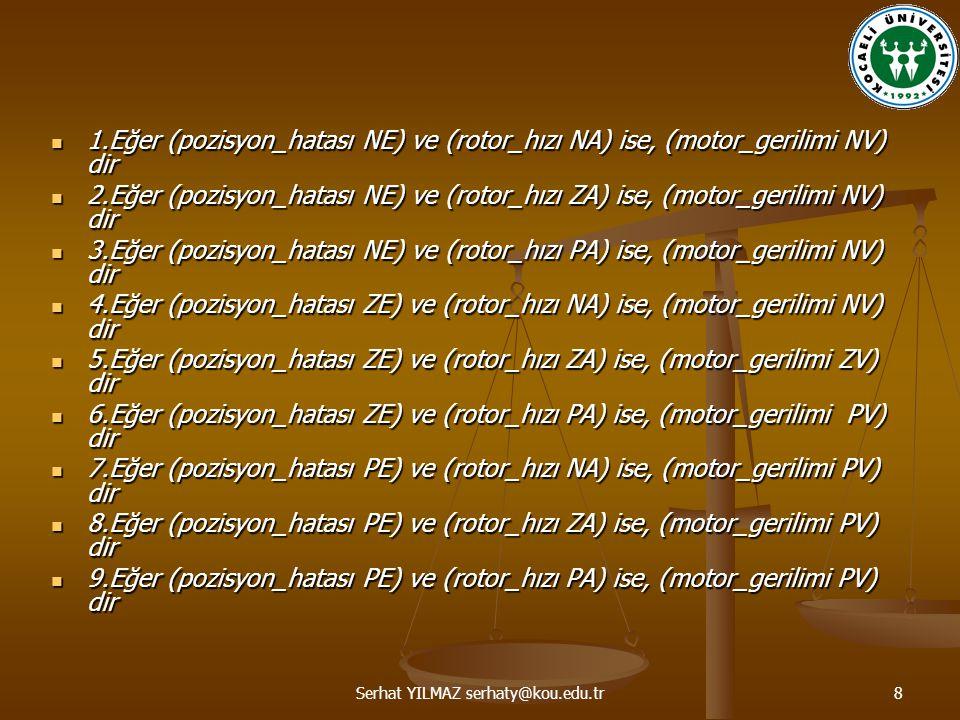 Serhat YILMAZ serhaty@kou.edu.tr8 1.Eğer (pozisyon_hatası NE) ve (rotor_hızı NA) ise, (motor_gerilimi NV) dir 1.Eğer (pozisyon_hatası NE) ve (rotor_hızı NA) ise, (motor_gerilimi NV) dir 2.Eğer (pozisyon_hatası NE) ve (rotor_hızı ZA) ise, (motor_gerilimi NV) dir 2.Eğer (pozisyon_hatası NE) ve (rotor_hızı ZA) ise, (motor_gerilimi NV) dir 3.Eğer (pozisyon_hatası NE) ve (rotor_hızı PA) ise, (motor_gerilimi NV) dir 3.Eğer (pozisyon_hatası NE) ve (rotor_hızı PA) ise, (motor_gerilimi NV) dir 4.Eğer (pozisyon_hatası ZE) ve (rotor_hızı NA) ise, (motor_gerilimi NV) dir 4.Eğer (pozisyon_hatası ZE) ve (rotor_hızı NA) ise, (motor_gerilimi NV) dir 5.Eğer (pozisyon_hatası ZE) ve (rotor_hızı ZA) ise, (motor_gerilimi ZV) dir 5.Eğer (pozisyon_hatası ZE) ve (rotor_hızı ZA) ise, (motor_gerilimi ZV) dir 6.Eğer (pozisyon_hatası ZE) ve (rotor_hızı PA) ise, (motor_gerilimi PV) dir 6.Eğer (pozisyon_hatası ZE) ve (rotor_hızı PA) ise, (motor_gerilimi PV) dir 7.Eğer (pozisyon_hatası PE) ve (rotor_hızı NA) ise, (motor_gerilimi PV) dir 7.Eğer (pozisyon_hatası PE) ve (rotor_hızı NA) ise, (motor_gerilimi PV) dir 8.Eğer (pozisyon_hatası PE) ve (rotor_hızı ZA) ise, (motor_gerilimi PV) dir 8.Eğer (pozisyon_hatası PE) ve (rotor_hızı ZA) ise, (motor_gerilimi PV) dir 9.Eğer (pozisyon_hatası PE) ve (rotor_hızı PA) ise, (motor_gerilimi PV) dir 9.Eğer (pozisyon_hatası PE) ve (rotor_hızı PA) ise, (motor_gerilimi PV) dir