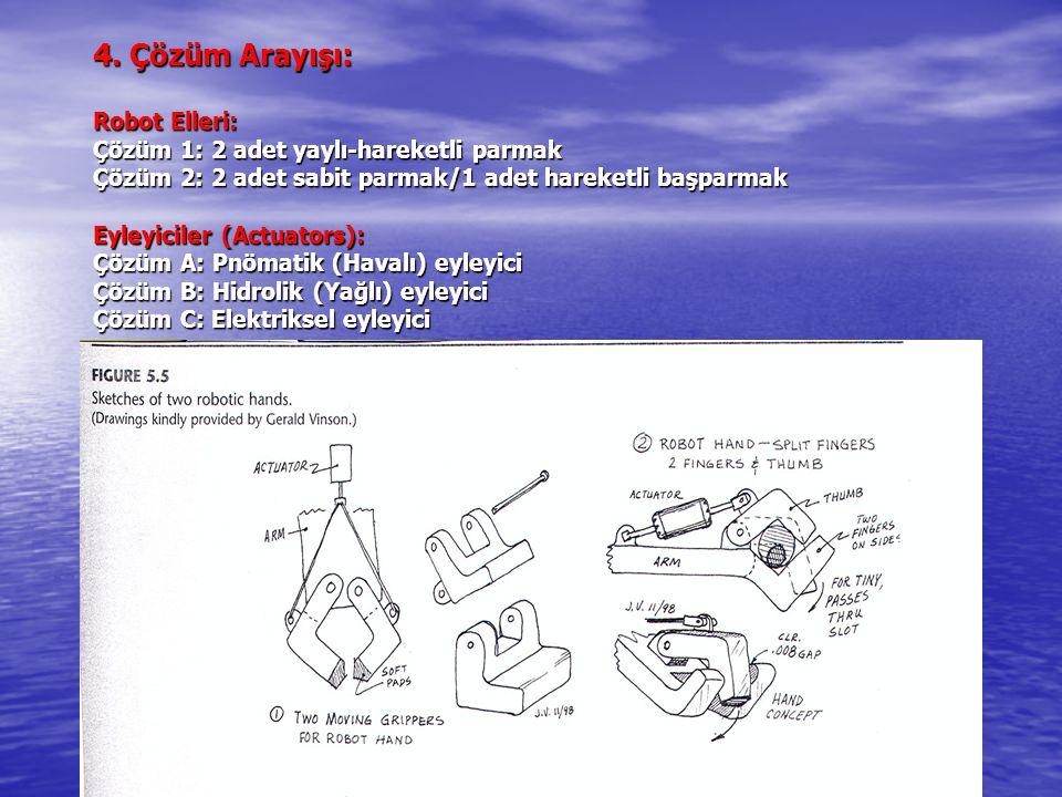 4. Çözüm Arayışı: Robot Elleri: Çözüm 1: 2 adet yaylı-hareketli parmak Çözüm 2: 2 adet sabit parmak/1 adet hareketli başparmak Eyleyiciler (Actuators)