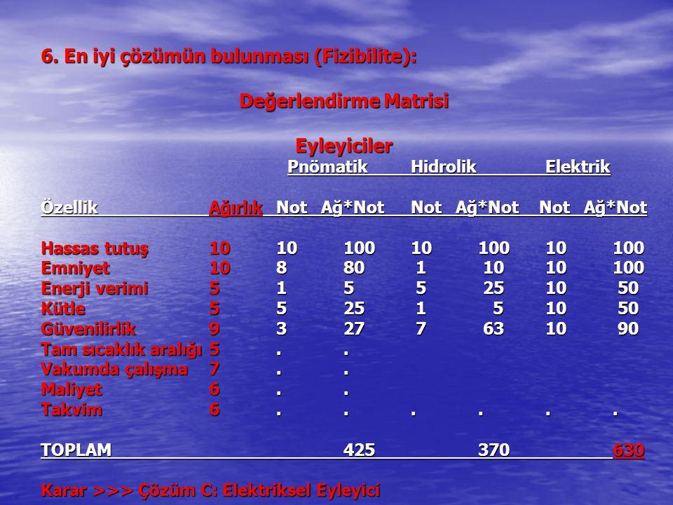 6. En iyi çözümün bulunması (Fizibilite): Değerlendirme Matrisi Eyleyiciler PnömatikHidrolikElektrik PnömatikHidrolikElektrik ÖzellikAğırlıkNot Ağ*Not