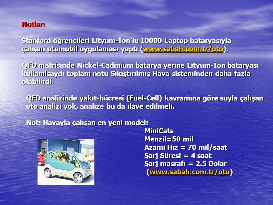 Notlar: Stanford öğrencileri Lityum-İon'lu 10000 Laptop bataryasıyla çalışan otomobil uygulaması yaptı (www.sabah.com.tr/oto). www.sabah.com.tr/oto QF