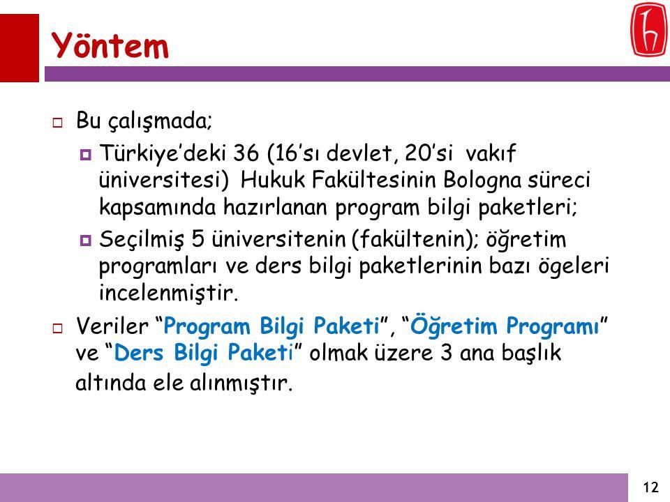 Yöntem  Bu çalışmada;  Türkiye'deki 36 (16'sı devlet, 20'si vakıf üniversitesi) Hukuk Fakültesinin Bologna süreci kapsamında hazırlanan program bilg