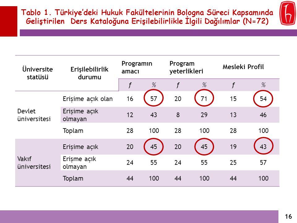 Tablo 1. Türkiye'deki Hukuk Fakültelerinin Bologna Süreci Kapsamında Geliştirilen Ders Kataloğuna Erişilebilirlikle İlgili Dağılımlar (N=72) Üniversit
