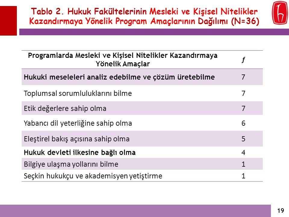 Tablo 2. Hukuk Fakültelerinin Mesleki ve Kişisel Nitelikler Kazandırmaya Yönelik Program Amaçlarının Dağılımı (N=36) Programlarda Mesleki ve Kişisel N