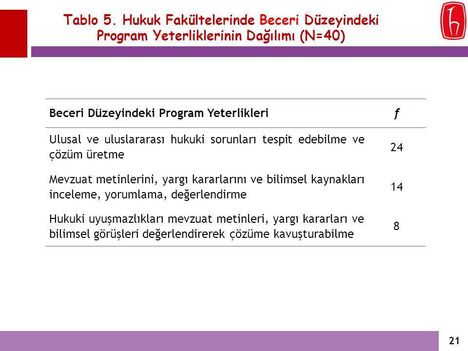 Tablo 5. Hukuk Fakültelerinde Beceri Düzeyindeki Program Yeterliklerinin Dağılımı (N=40) Beceri Düzeyindeki Program Yeterliklerif Ulusal ve uluslarara