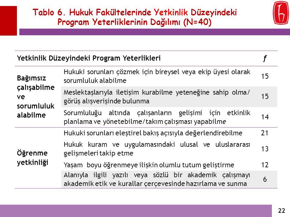 Tablo 6. Hukuk Fakültelerinde Yetkinlik Düzeyindeki Program Yeterliklerinin Dağılımı (N=40) Yetkinlik Düzeyindeki Program Yeterliklerif Bağımsız çalış