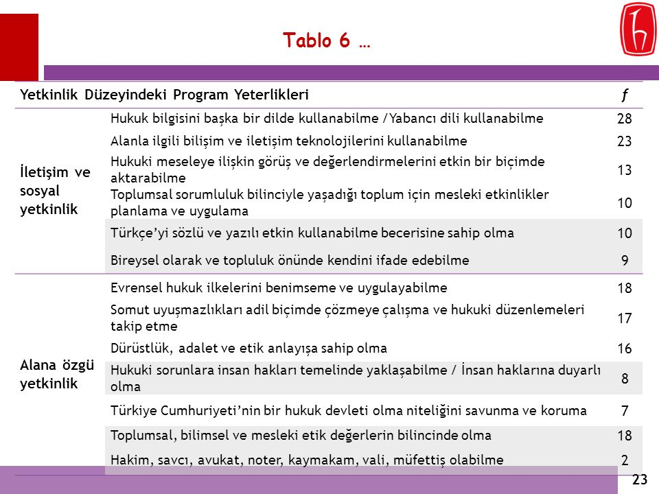 Tablo 6 … Yetkinlik Düzeyindeki Program Yeterliklerif İletişim ve sosyal yetkinlik Hukuk bilgisini başka bir dilde kullanabilme /Yabancı dili kullanab