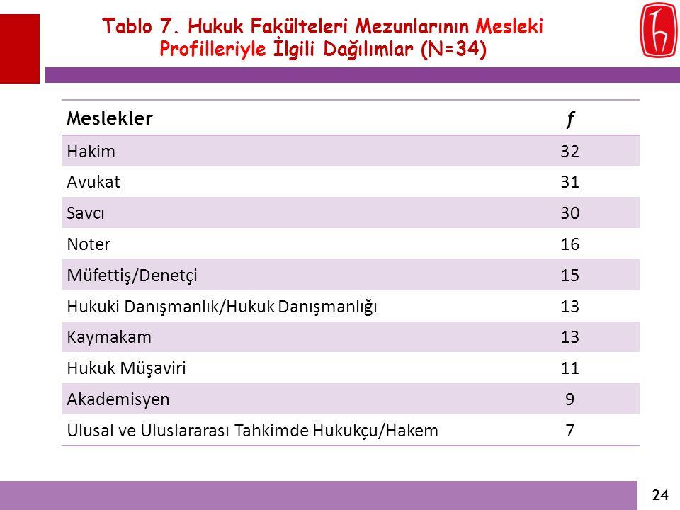 Tablo 7. Hukuk Fakülteleri Mezunlarının Mesleki Profilleriyle İlgili Dağılımlar (N=34) Mesleklerf Hakim32 Avukat31 Savcı30 Noter16 Müfettiş/Denetçi15