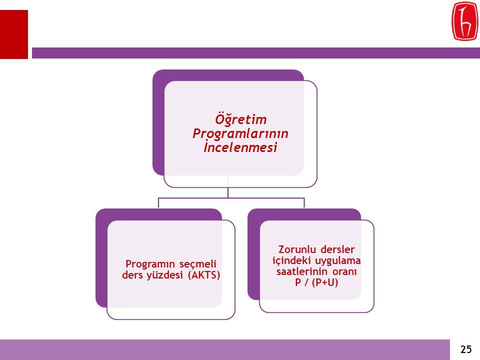 Öğretim Programlarının İncelenmesi Programın seçmeli ders yüzdesi (AKTS) Zorunlu dersler içindeki uygulama saatlerinin oranı P / (P+U) 25