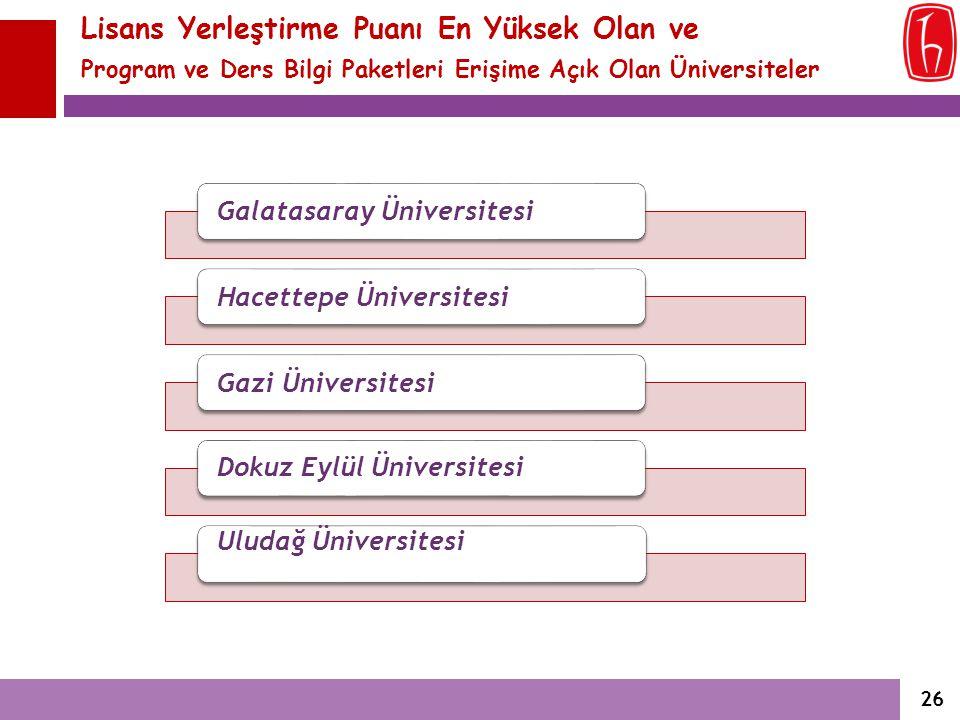 Lisans Yerleştirme Puanı En Yüksek Olan ve Program ve Ders Bilgi Paketleri Erişime Açık Olan Üniversiteler Galatasaray ÜniversitesiHacettepe Üniversit