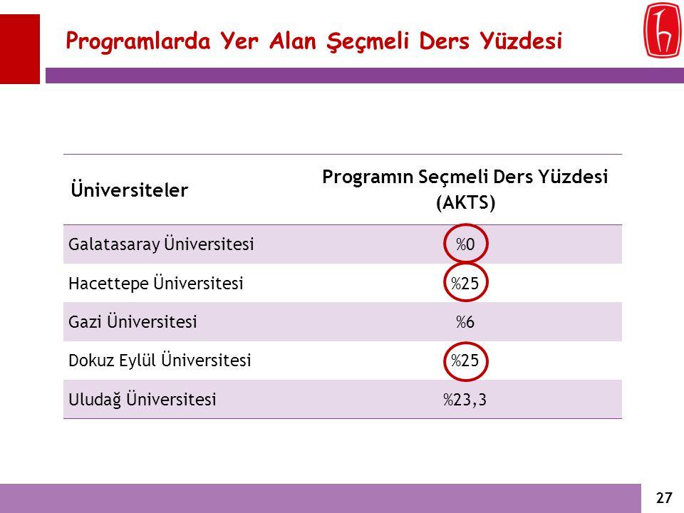 Programlarda Yer Alan Şeçmeli Ders Yüzdesi Üniversiteler Programın Seçmeli Ders Yüzdesi (AKTS) Galatasaray Üniversitesi%0 Hacettepe Üniversitesi%25 Ga