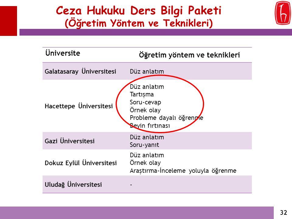 Ceza Hukuku Ders Bilgi Paketi (Öğretim Yöntem ve Teknikleri) Üniversite Öğretim yöntem ve teknikleri Galatasaray ÜniversitesiDüz anlatım Hacettepe Üni