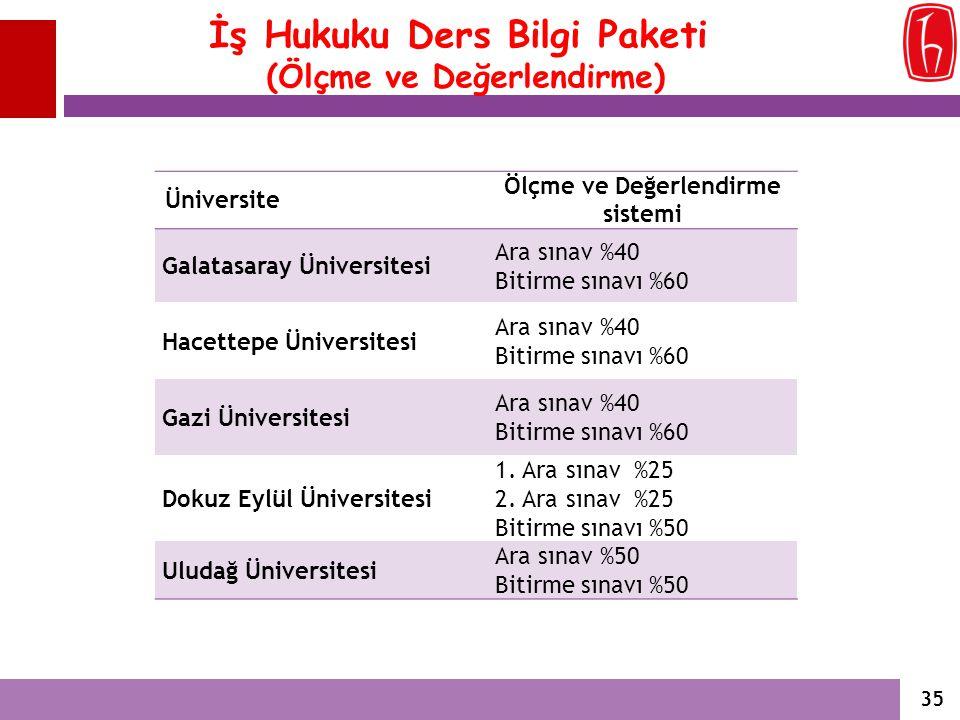 İş Hukuku Ders Bilgi Paketi (Ölçme ve Değerlendirme) Üniversite Ölçme ve Değerlendirme sistemi Galatasaray Üniversitesi Ara sınav %40 Bitirme sınavı %