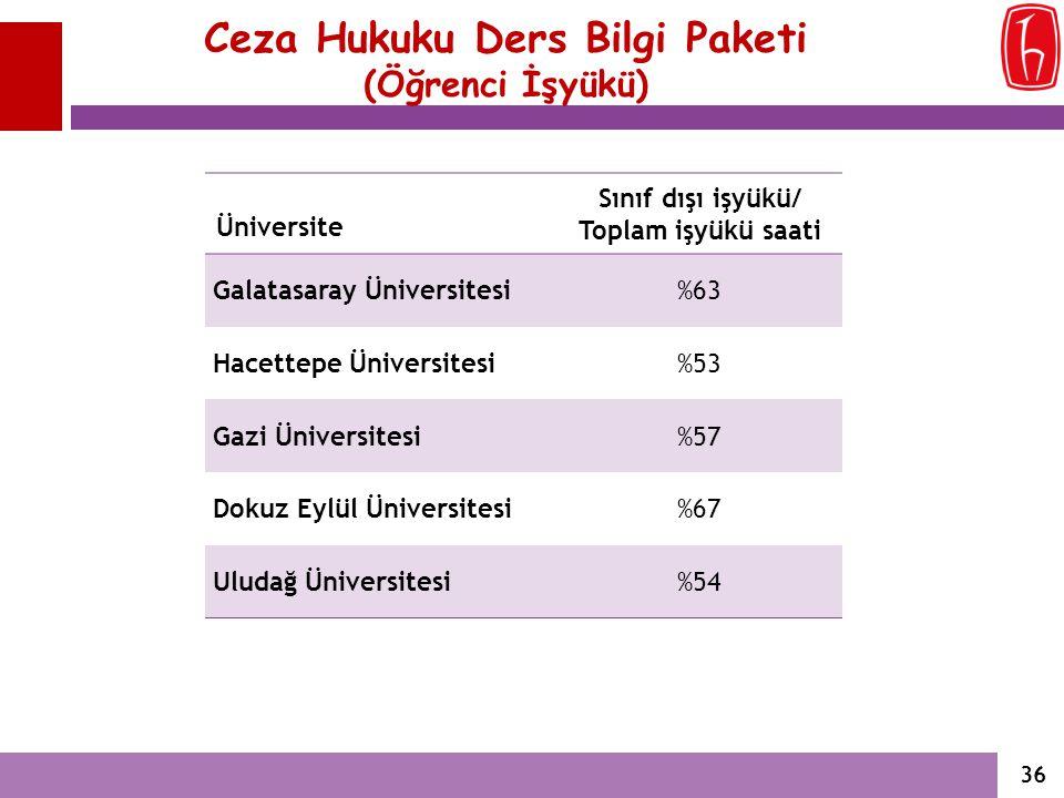 Ceza Hukuku Ders Bilgi Paketi (Öğrenci İşyükü) Üniversite Sınıf dışı işyükü/ Toplam işyükü saati Galatasaray Üniversitesi%63 Hacettepe Üniversitesi%53