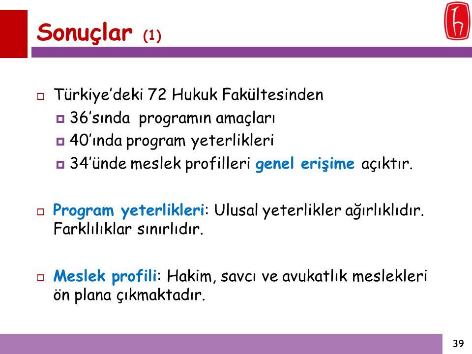 Sonuçlar (1)  Türkiye'deki 72 Hukuk Fakültesinden  36'sında programın amaçları  40'ında program yeterlikleri  34'ünde meslek profilleri genel eriş