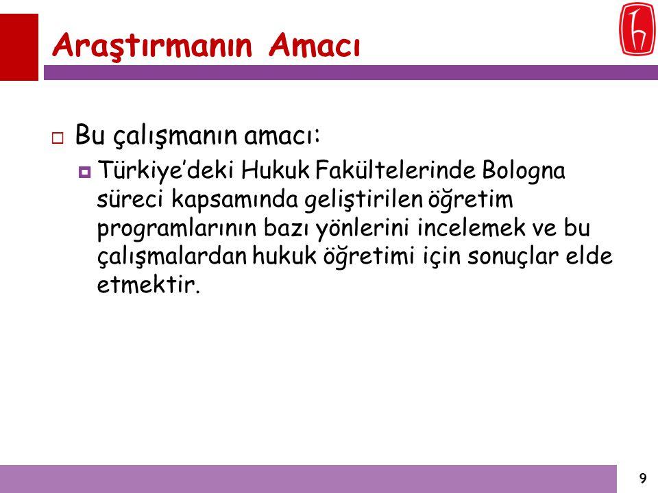 Araştırma Soruları (1) Türkiye'deki Hukuk Fakültelerinin;  Bologna süreci kapsamında hazırlanan program bilgilerinin erişilebilirlik durumu nedir.