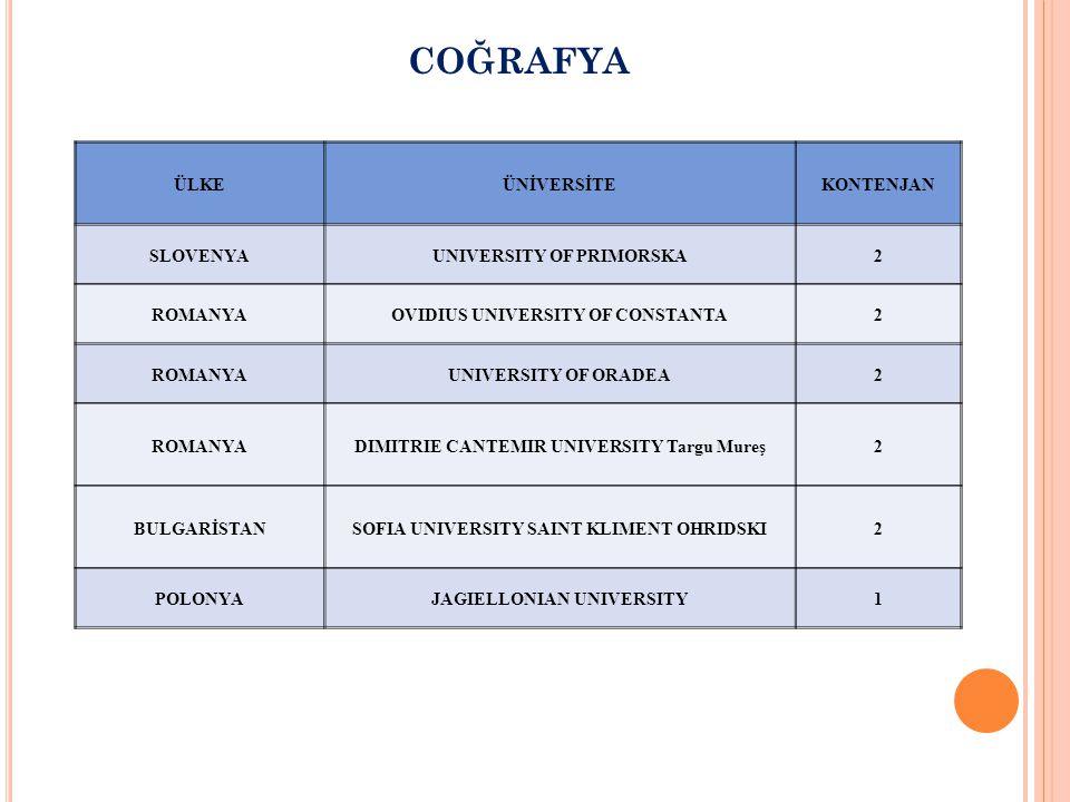 COĞRAFYA ÜLKEÜNİVERSİTEKONTENJAN SLOVENYAUNIVERSITY OF PRIMORSKA2 ROMANYAOVIDIUS UNIVERSITY OF CONSTANTA2 ROMANYAUNIVERSITY OF ORADEA2 ROMANYADIMITRIE