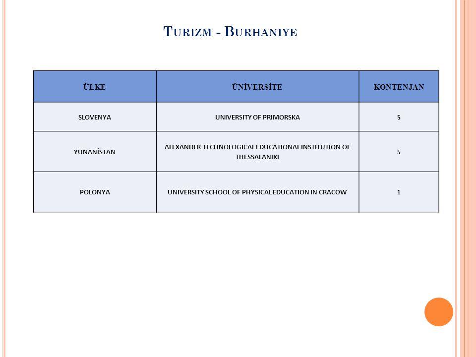 ÜLKEÜNİVERSİTEKONTENJAN SLOVENYAUNIVERSITY OF PRIMORSKA5 YUNANİSTAN ALEXANDER TECHNOLOGICAL EDUCATIONAL INSTITUTION OF THESSALANIKI 5 POLONYAUNIVERSIT