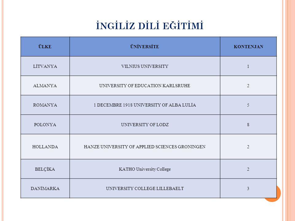İNGİLİZ DİLİ EĞİTİMİ ÜLKEÜNİVERSİTEKONTENJAN LİTVANYAVILNIUS UNIVERSITY1 ALMANYAUNIVERSITY OF EDUCATION KARLSRUHE2 ROMANYA1 DECEMBRE 1918 UNIVERSITY O