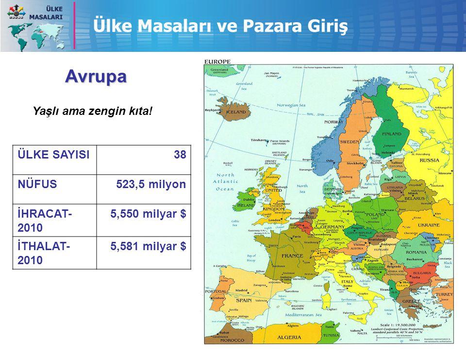 Avrupa ÜLKE SAYISI38 NÜFUS523,5 milyon İHRACAT- 2010 5,550 milyar $ İTHALAT- 2010 5,581 milyar $ Yaşlı ama zengin kıta!