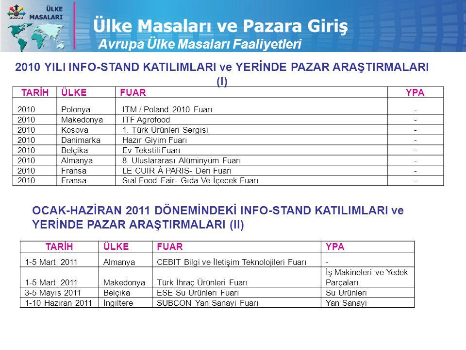 2010 YILI INFO-STAND KATILIMLARI ve YERİNDE PAZAR ARAŞTIRMALARI (I) TARİHÜLKEFUARYPA 2010Polonya ITM / Poland 2010 Fuarı- 2010Makedonya ITF Agrofood- 2010Kosova 1.