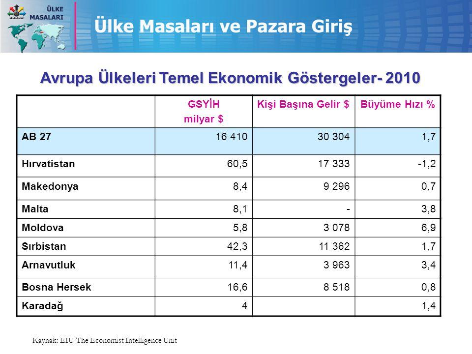 Avrupa Ülkeleri Temel Ekonomik Göstergeler- 2010 GSYİH milyar $ Kişi Başına Gelir $Büyüme Hızı % AB 2716 41030 3041,7 Hırvatistan60,517 333-1,2 Makedonya8,49 2960,7 Malta8,1-3,8 Moldova5,83 0786,9 Sırbistan42,311 3621,7 Arnavutluk11,43 9633,4 Bosna Hersek16,68 5180,8 Karadağ41,4 Kaynak: EIU-The Economist Intelligence Unit