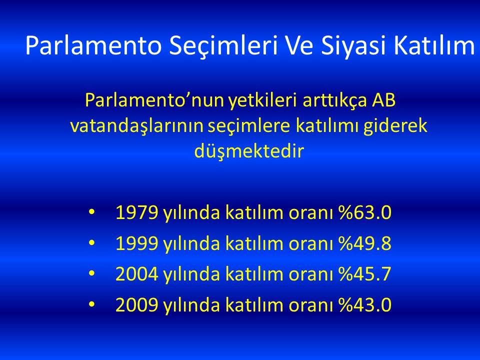 Parlamento Seçimleri Ve Siyasi Katılım Parlamento'nun yetkileri arttıkça AB vatandaşlarının seçimlere katılımı giderek düşmektedir 1979 yılında katılı