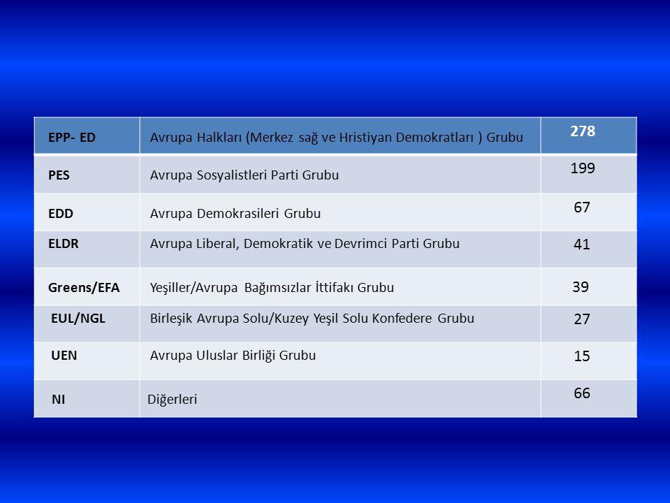 EPP- ED Avrupa Halkları (Merkez sağ ve Hristiyan Demokratları ) Grubu 278 PES Avrupa Sosyalistleri Parti Grubu 199 EDD Avrupa Demokrasileri Grubu 67 E