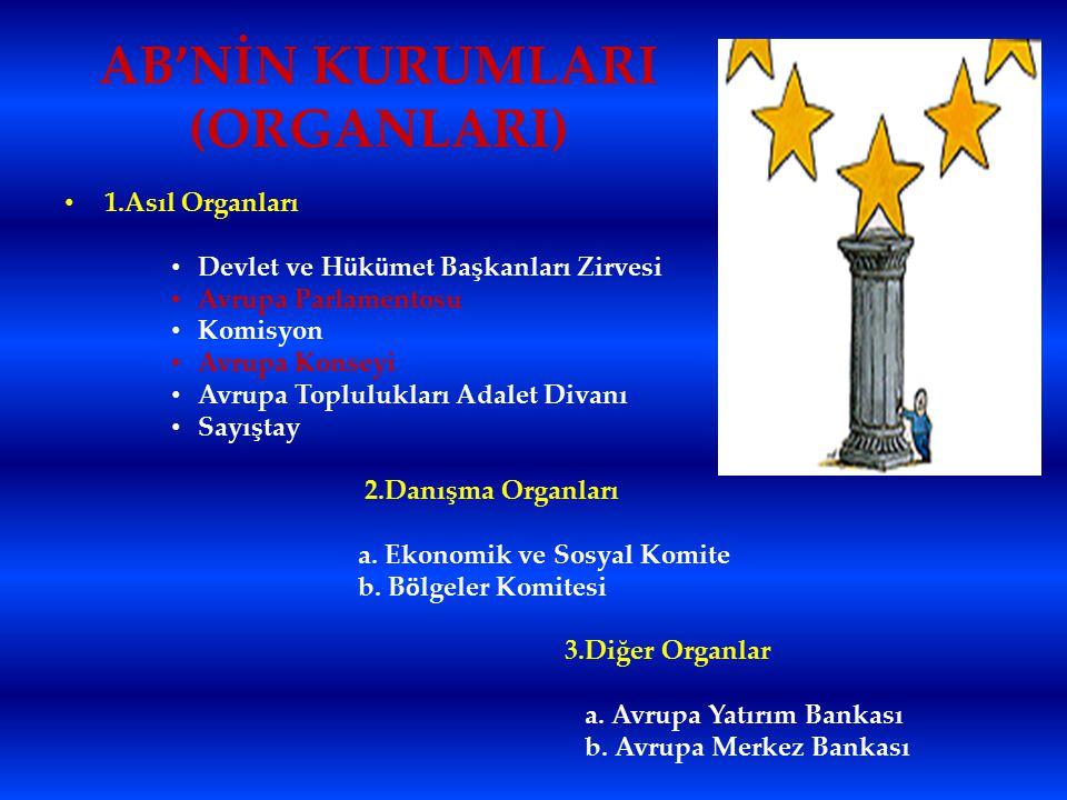 AB ' NİN KURUMLARI (ORGANLARI) 1.Asıl Organları Devlet ve H ü k ü met Başkanları Zirvesi Avrupa Parlamentosu Komisyon Avrupa Konseyi Avrupa Toplulukla