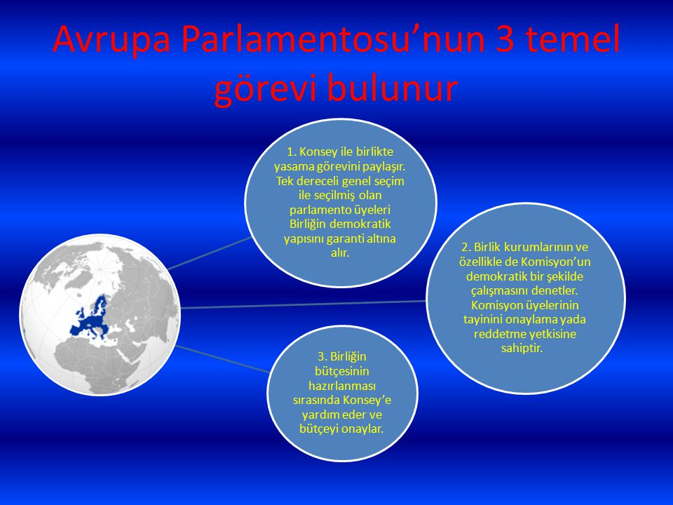 Avrupa Parlamentosu'nun 3 temel görevi bulunur 1. Konsey ile birlikte yasama görevini paylaşır. Tek dereceli genel seçim ile seçilmiş olan parlamento