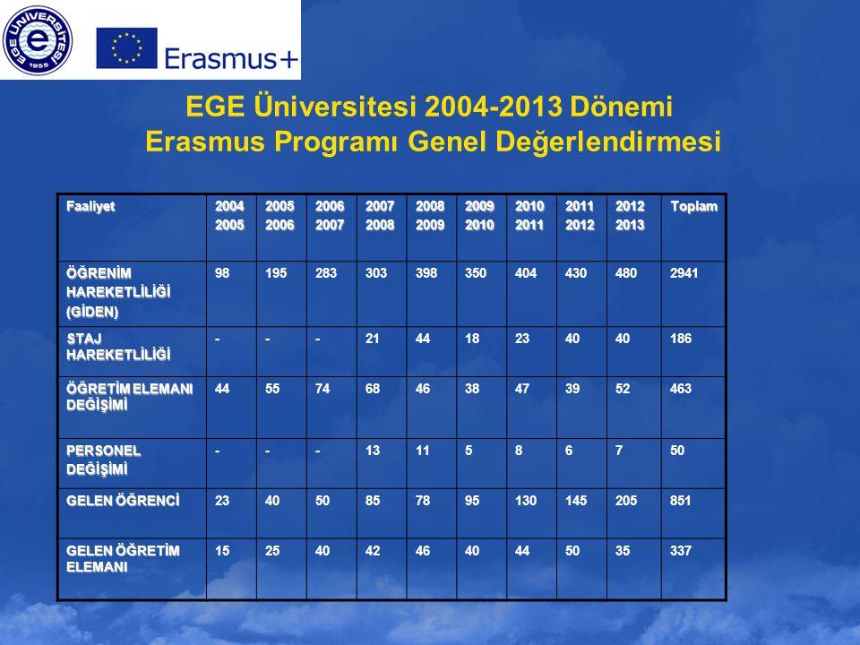 EGE Üniversitesi 2004-2013 Dönemi Erasmus Programı Genel Değerlendirmesi Faaliyet200420052005200620062007200720082008200920092010201020112011201220122