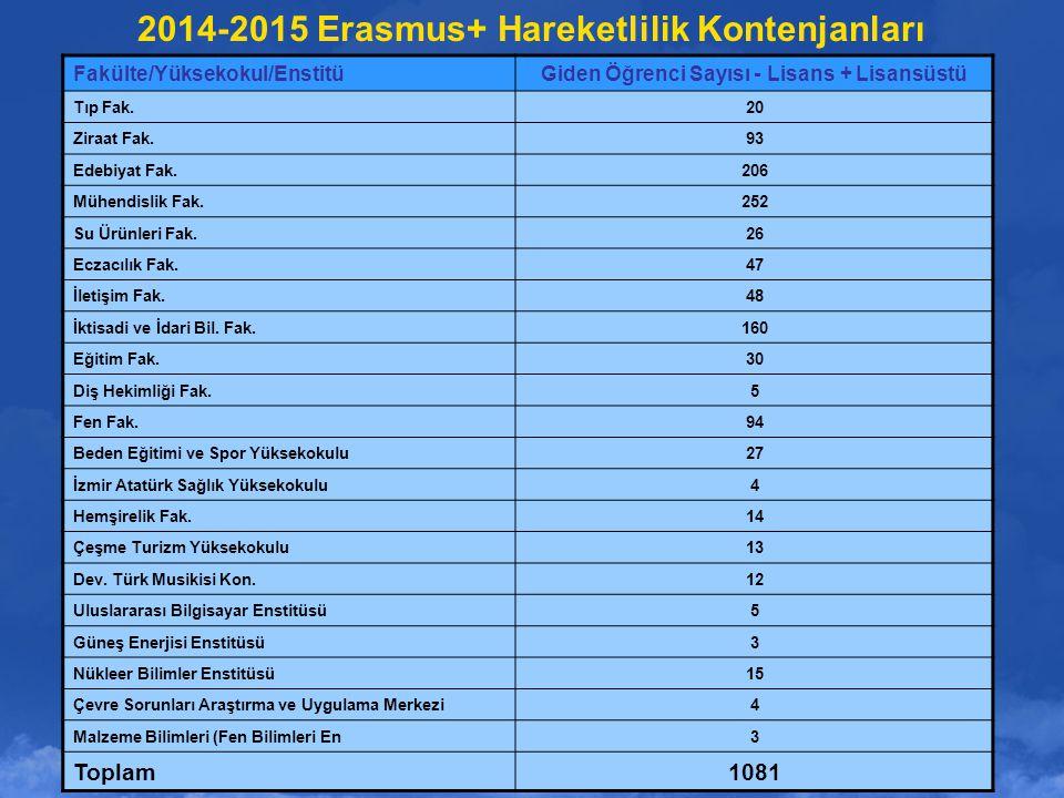 2014-2015 Erasmus+ Hareketlilik Kontenjanları Fakülte/Yüksekokul/EnstitüGiden Öğrenci Sayısı - Lisans + Lisansüstü Tıp Fak.20 Ziraat Fak.93 Edebiyat F