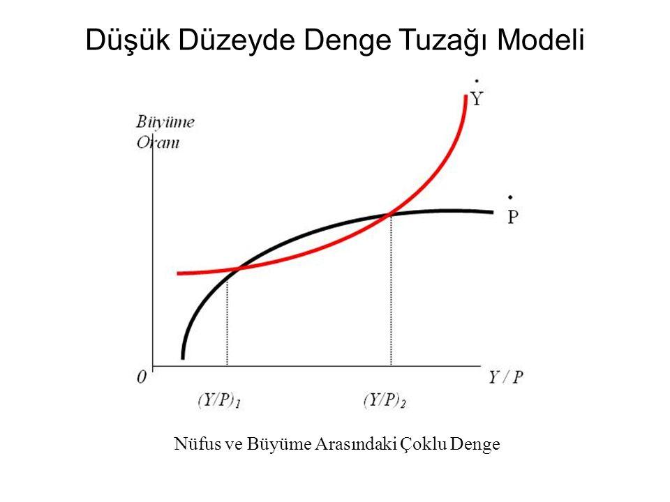 Düşük Düzeyde Denge Tuzağı Modeli Nüfus ve Büyüme Arasındaki Çoklu Denge