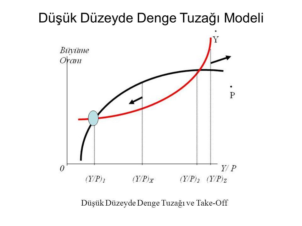 Düşük Düzeyde Denge Tuzağı Modeli Düşük Düzeyde Denge Tuzağı ve Take-Off