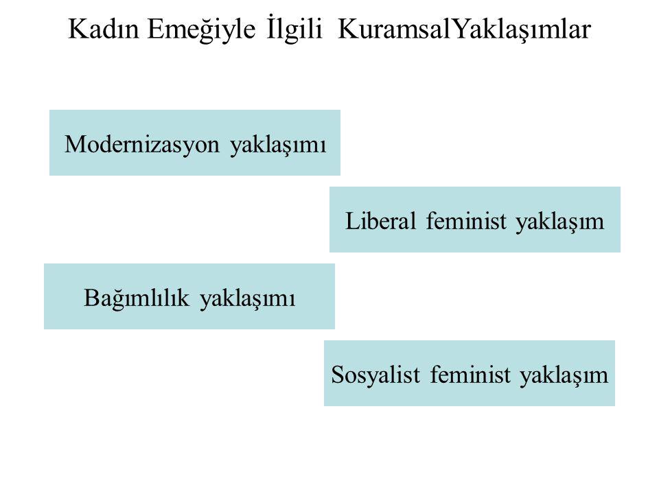 Kadın Emeğiyle İlgili KuramsalYaklaşımlar Modernizasyon yaklaşımı Liberal feminist yaklaşım Sosyalist feminist yaklaşım Bağımlılık yaklaşımı