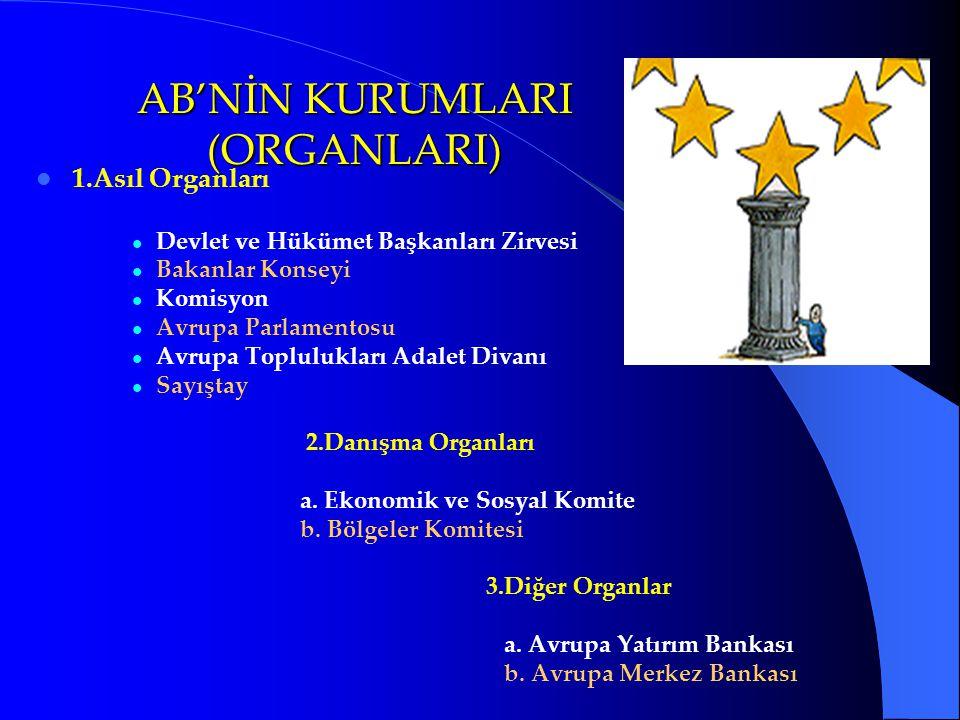 AB'NİN KURUMLARI (ORGANLARI) 1.Asıl Organları Devlet ve Hükümet Başkanları Zirvesi Bakanlar Konseyi Komisyon Avrupa Parlamentosu Avrupa Toplulukları A